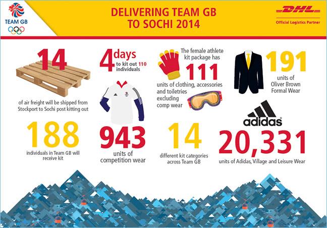 Sochi infographic